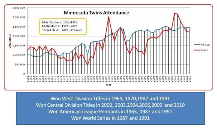 Twins-Attendance-chart-thru-2015.jpg