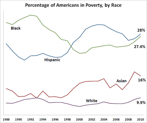 20130107-graph-poverty-on-the-rise-in-america2.png