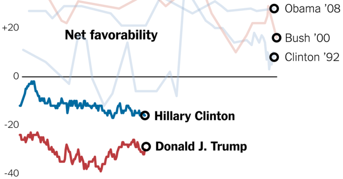 trump-and-clinton-favorability-1464976336009-facebookjumbo